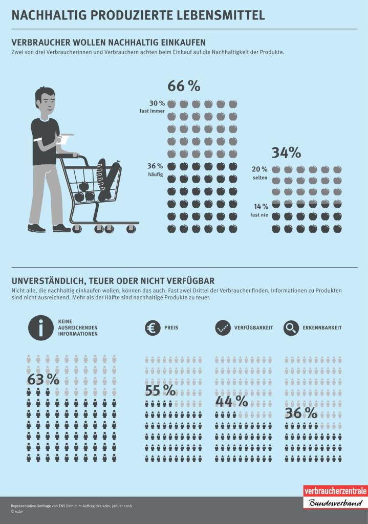 Viele Verbraucher achten beim Einkauf auf die Nachhaltigkeit der Produkte. Aber es mangelt an Informationen und die Produkte sind zu teuer.